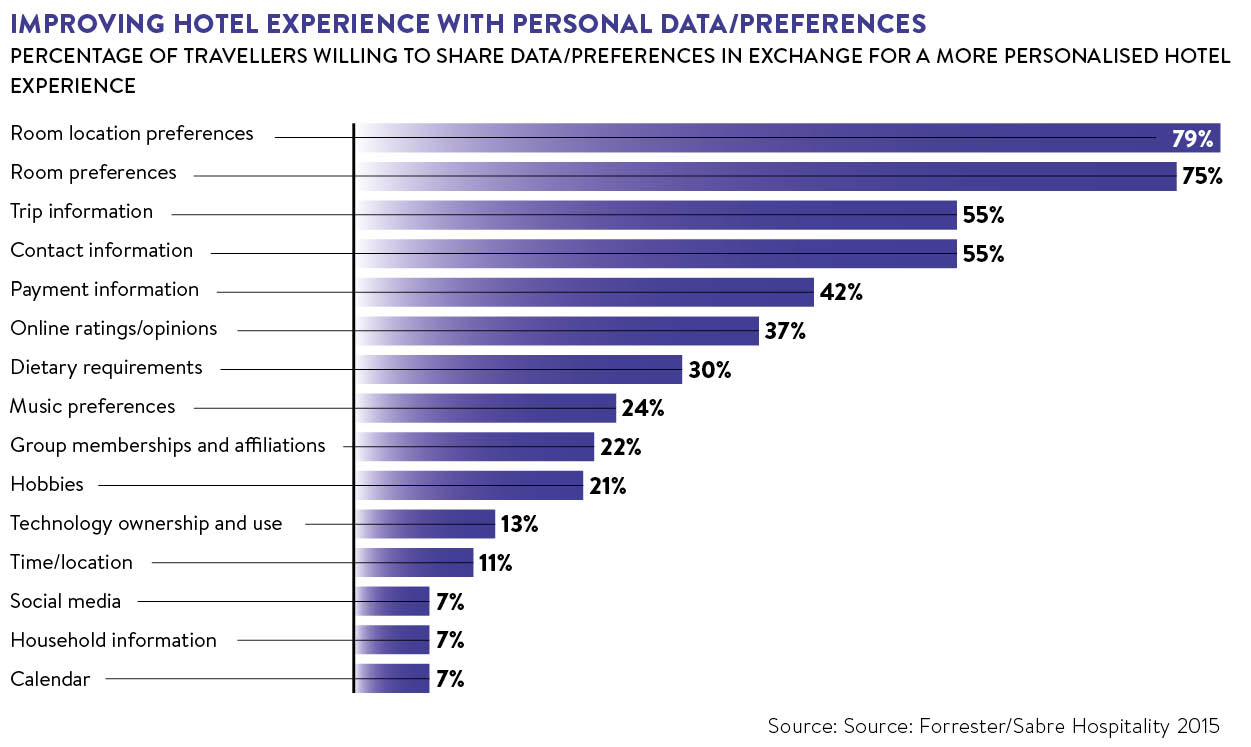improving-hotel-experience-with-personal-data-preferences