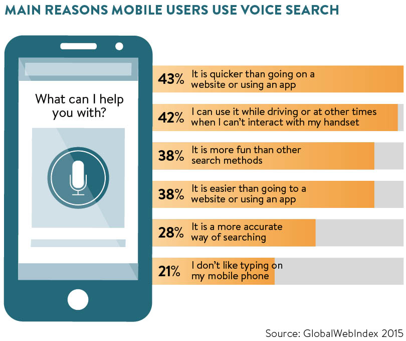 Main reasons mobile users use voice search