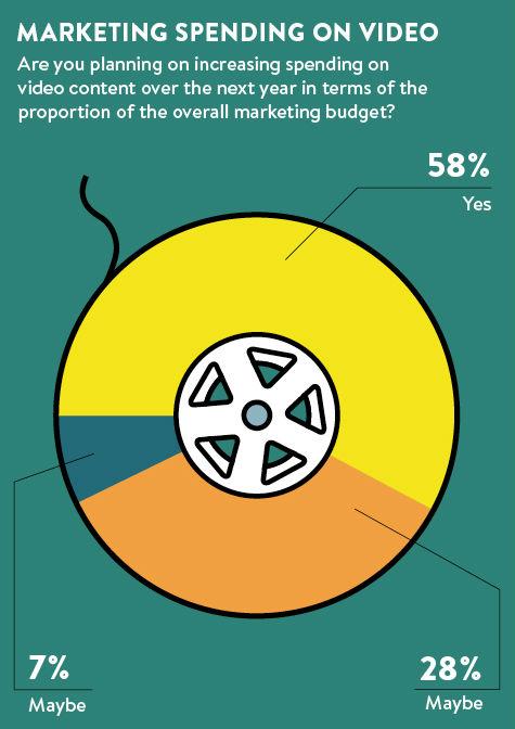 Marketing spend on video