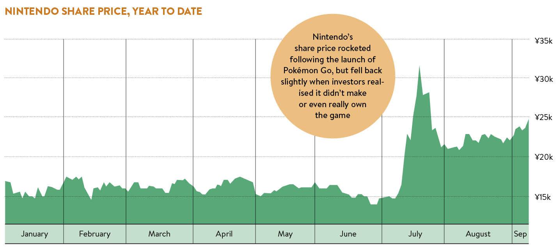 nintendo-share-price-year-to-date