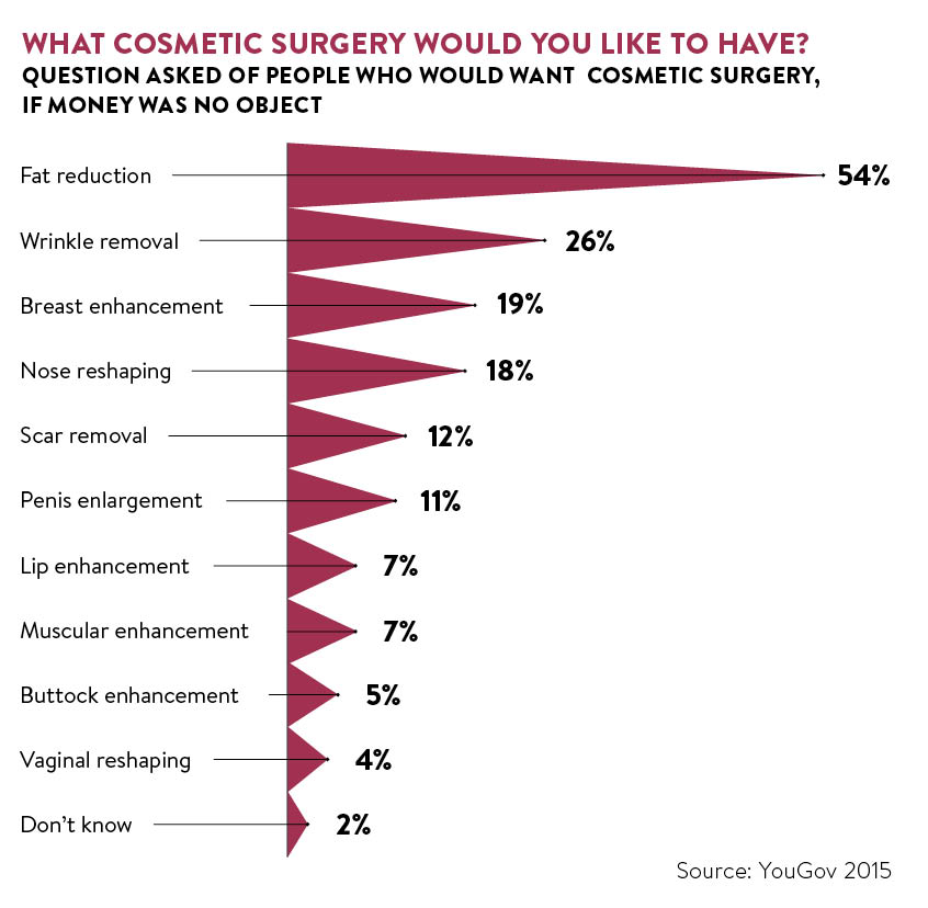 What cosmetic surgery would you like to have?