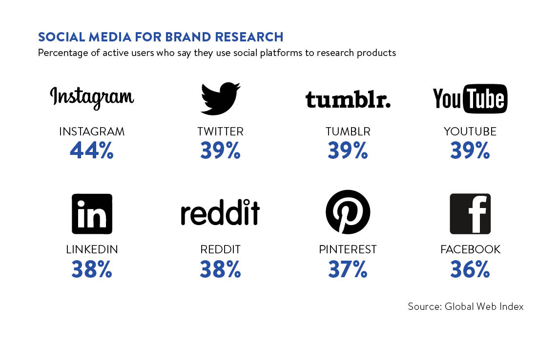 Social media for brand research