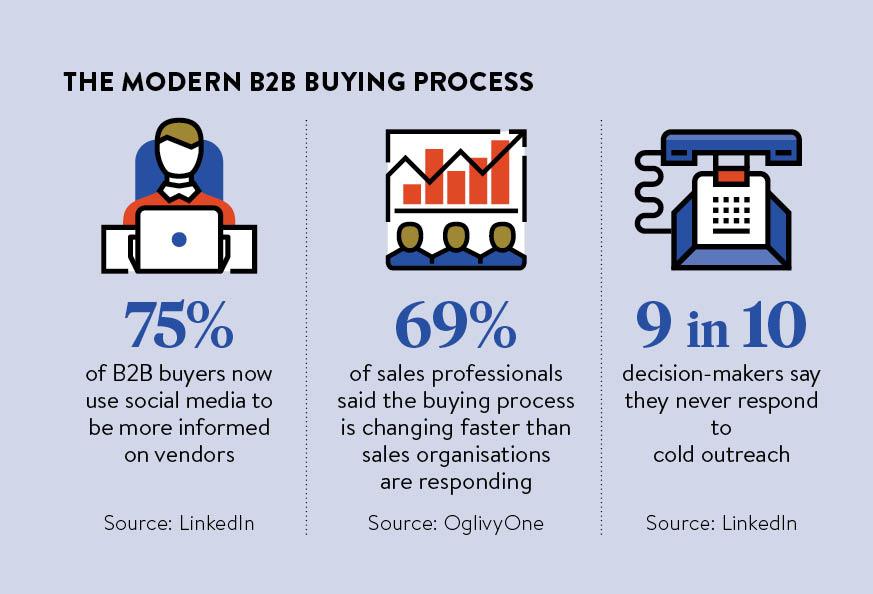 The modern B2B buying process