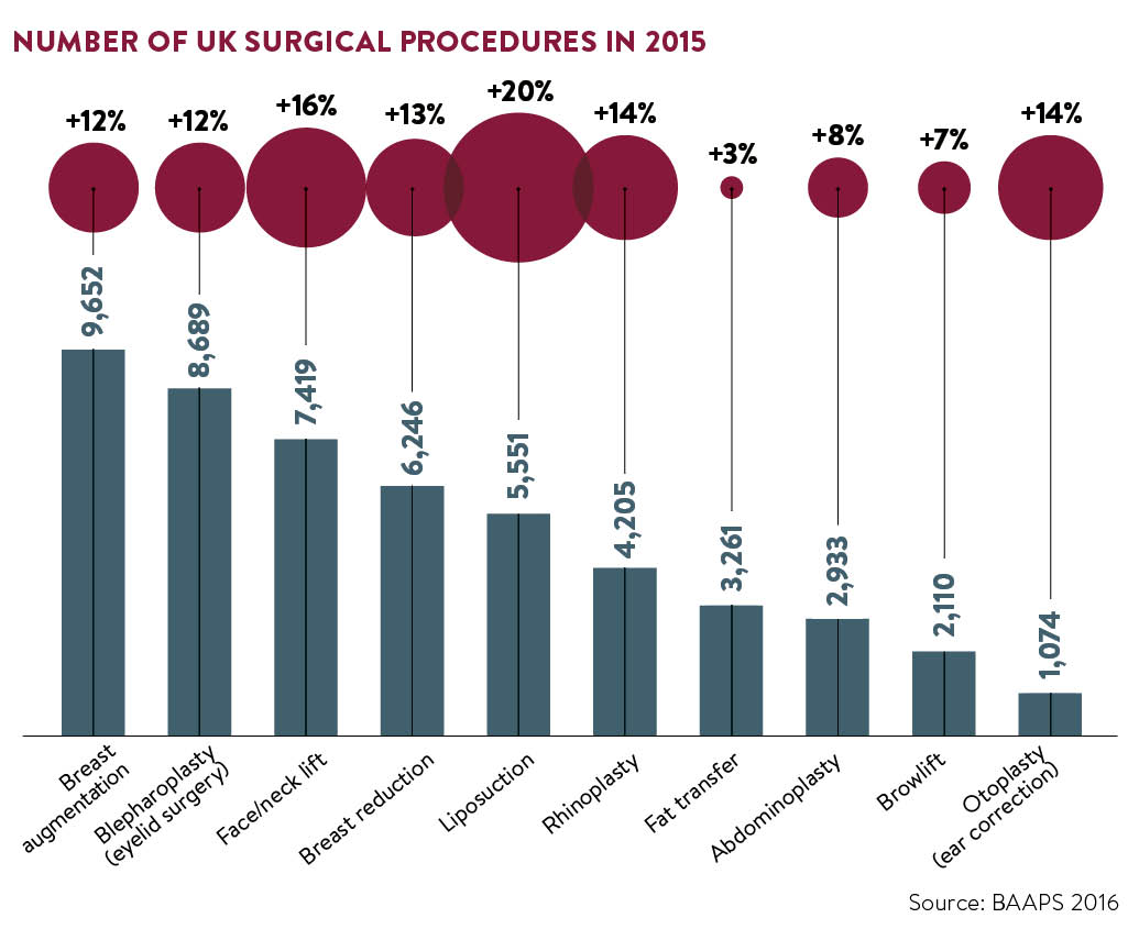 the-number-of-surgical-procedures-in-2015