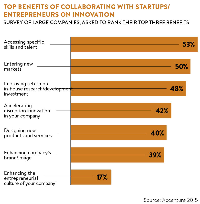 top-benefits-of-collaborating-with-startups-and-entrepreneurs-on-innovation
