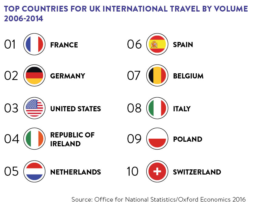 top-countries-for-uk-international-travel-by-volume-2006-2014