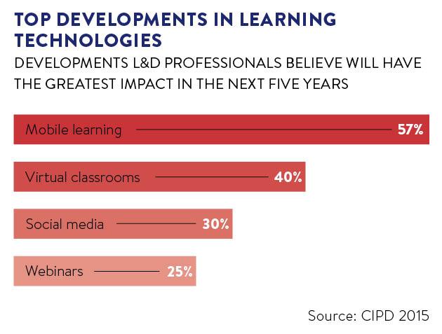 top-developments-in-learning-technologies