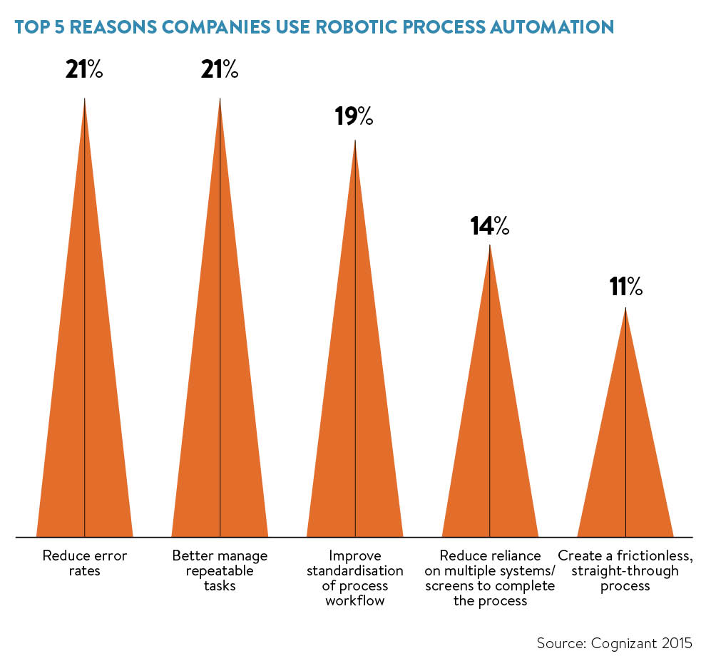 top-reasons-companies-use-robotic-process-automation