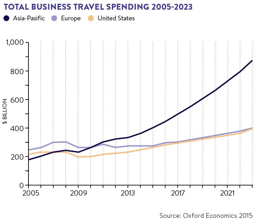 total-business-travel-spending-2005-2023