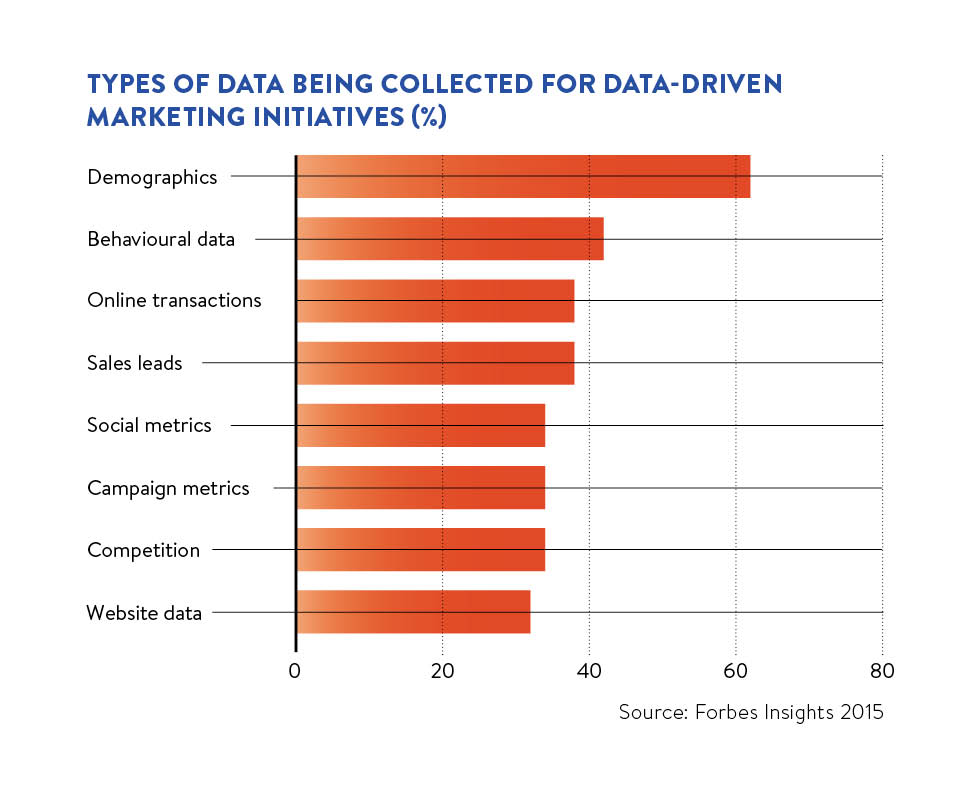 Types of data being collected for data-driven marketing initiatives