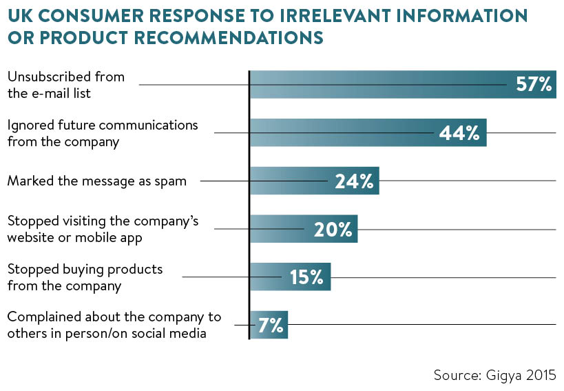 UK consumer response to irrelevant information or product recommendations