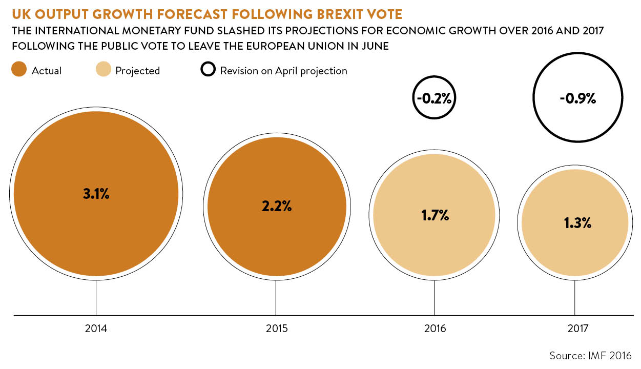 uk-output-growth-forecast-following-brexit-vote