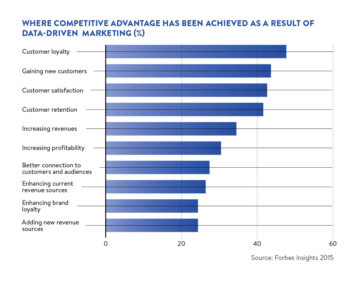 Where competitive advantage has been achieved as a result of data-driven marketing