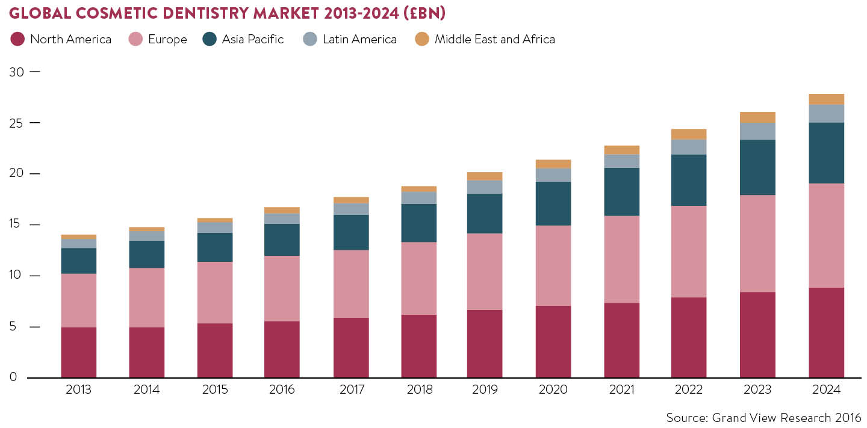 global-cosmetic-dentistry-market