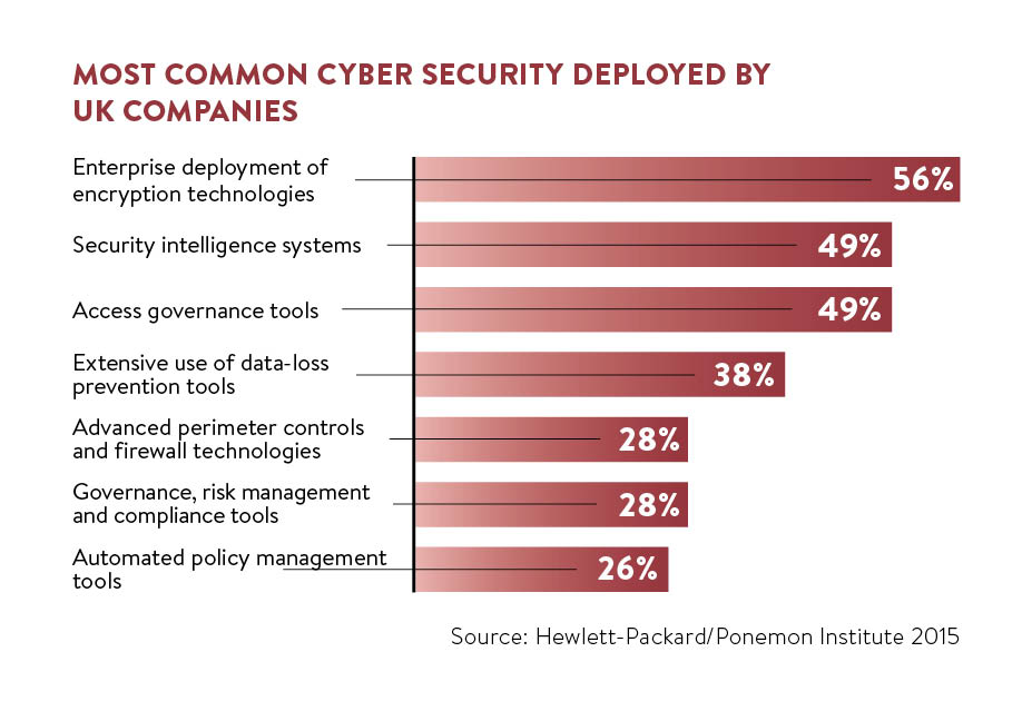 most common cyber security deployed by UK companies