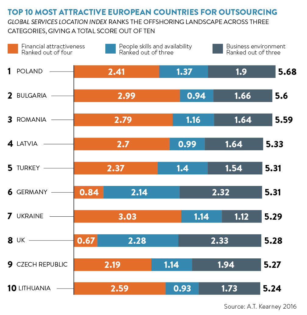 top-10-most-attractive-european-countries-in-outsourcing