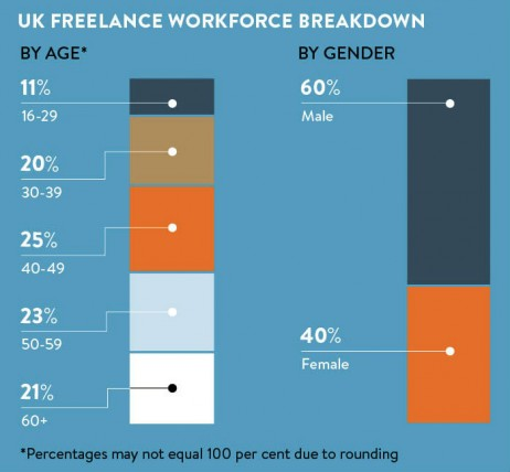 uk-freelance-workforce-breakdown-2