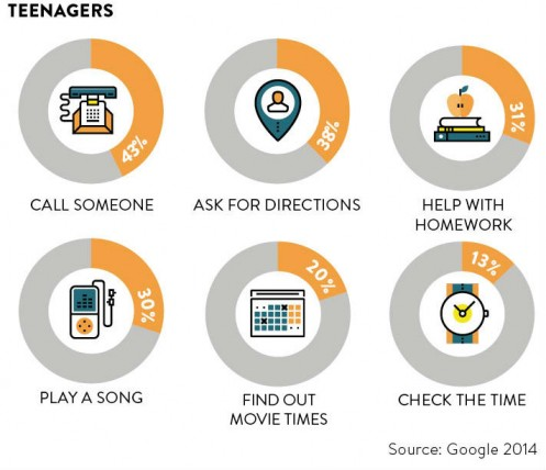 what teenages use voice search for