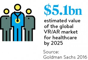 5-1-bn-estimated-value-of-the-global-vr-ar-market-for-healthcare-by-2025