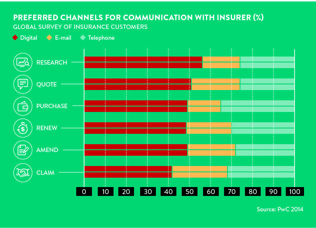 preferred channels of communication with insurers