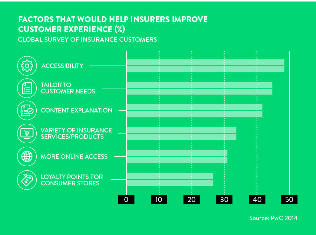 factors that would help customer experience with insurers
