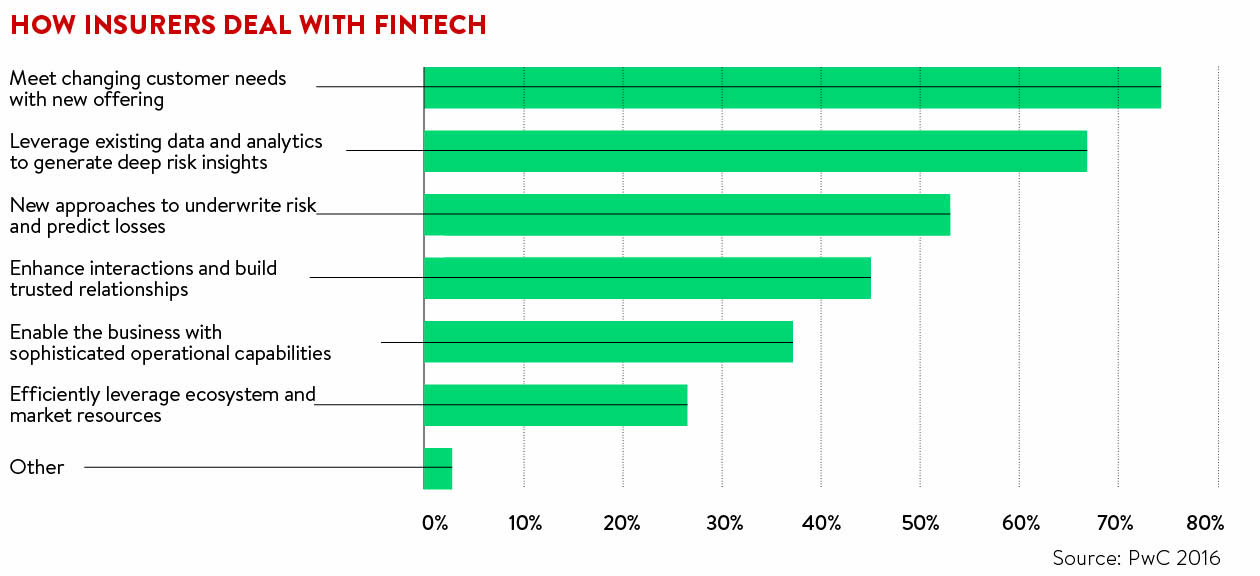 how-insurers-deal-with-fintech