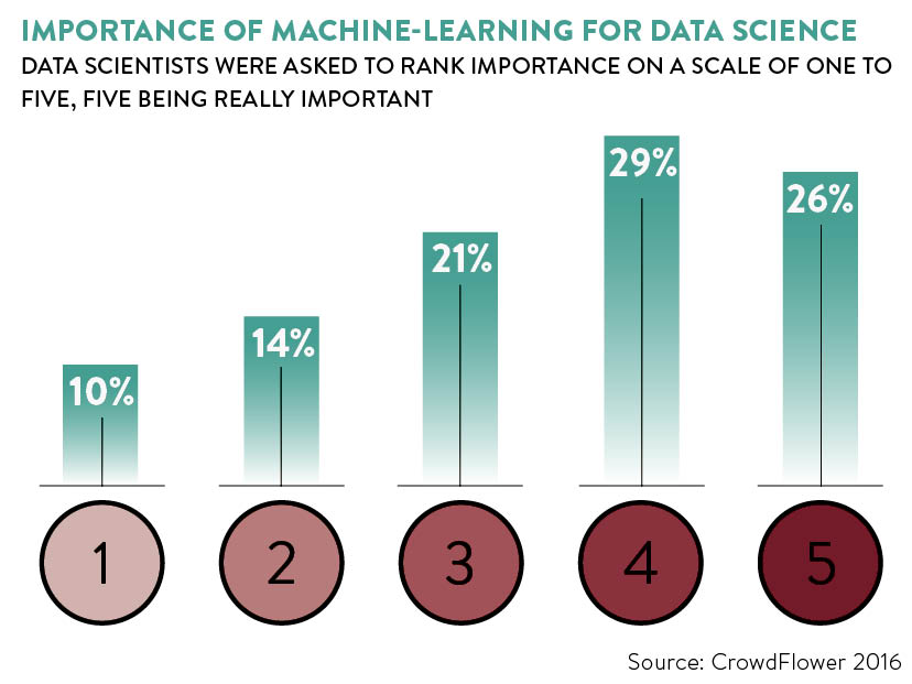 importance-of-learning-for-data-science