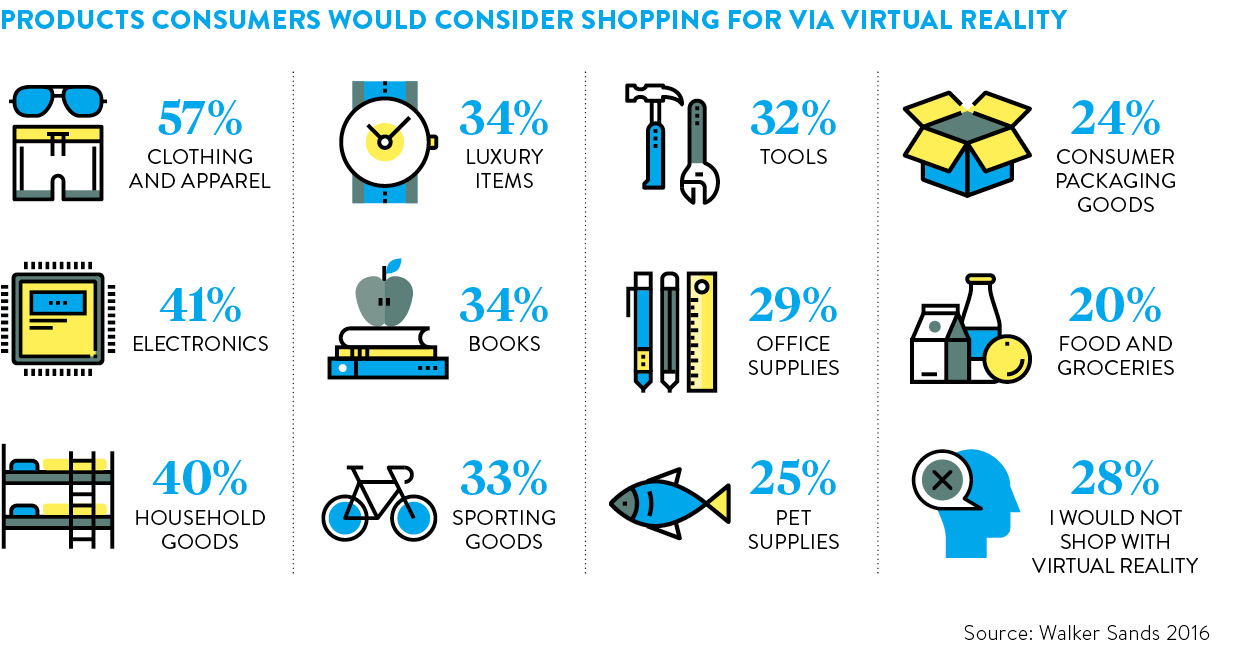 products-consumers-would-consider-shopping-for-via-virtual-reality