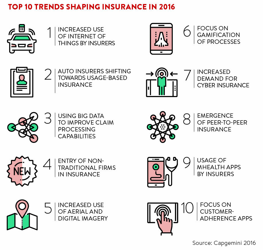 top-10-trends-shaping-insurance-in-2016