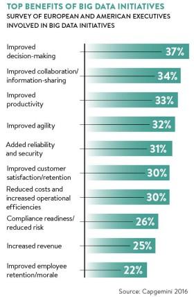 top-benefits-of-big-data-initiatives
