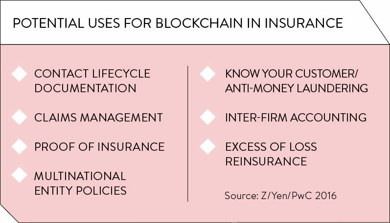 potential-uses-for-blockchain-insurance