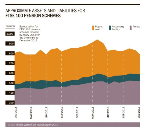 Assets and liabilities for FTSE 100 pension schemes