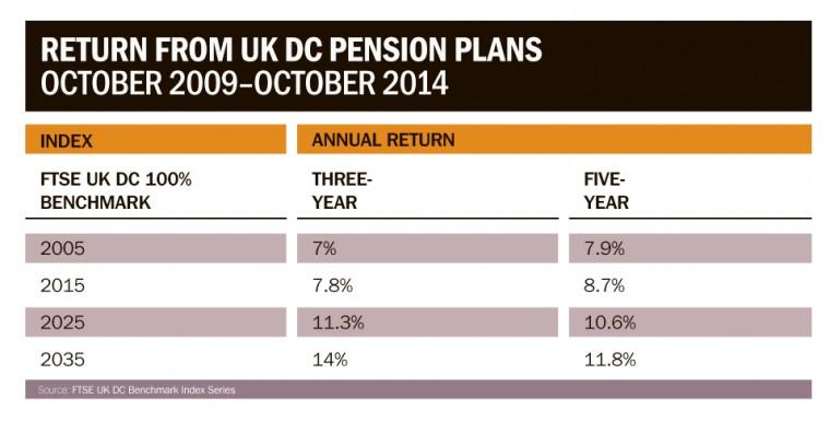 Returns for UK DC pension plans