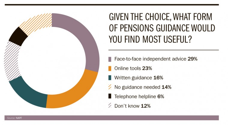 What form of pension guidance would you choose