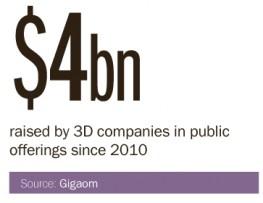 3d printing stat