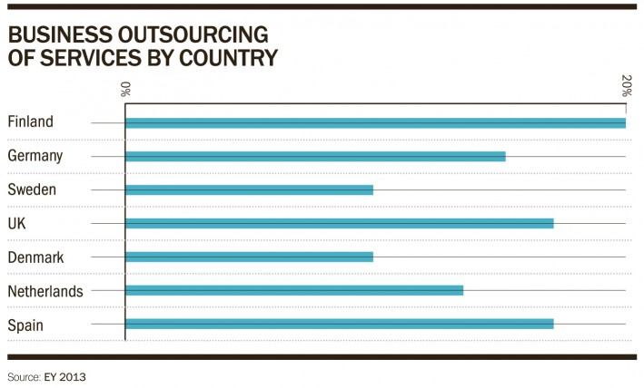 Business outsourcing of services by country