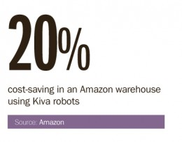 cost-saving by Amazon warehouse using Kiva robots