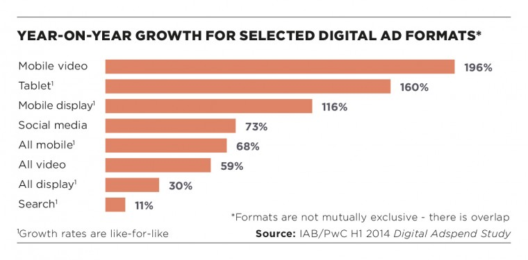 Year on year growth for selected ad formats