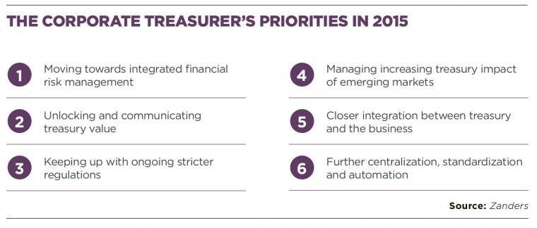 Corporate Treasurers priorities in 2015
