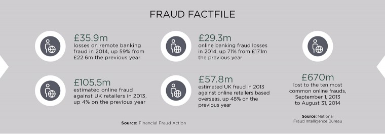 Fraud Factfile