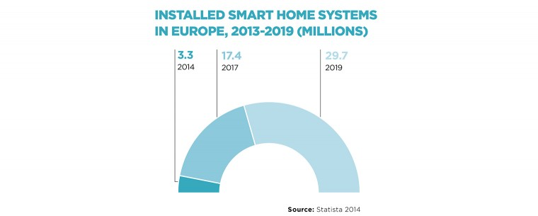 Installed smart home systems in Europe