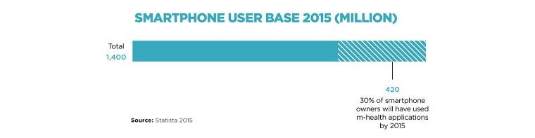 Smart Phone user base