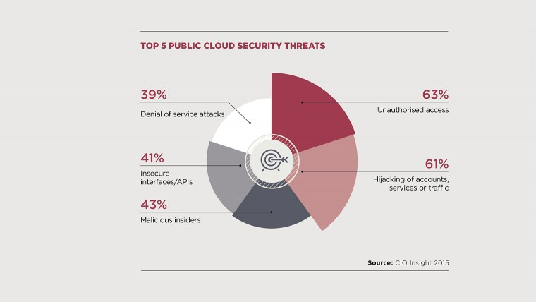 Top 5 cloud security threats