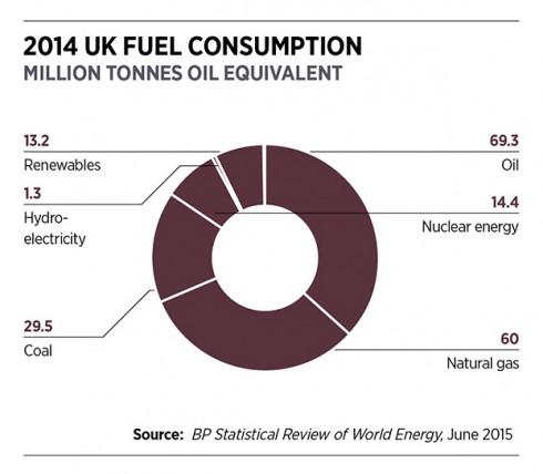 2014 UK fuel consumption