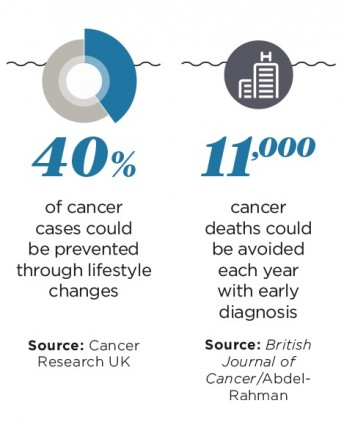 Cancer causes and death statistics