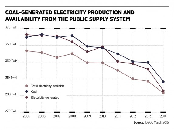 Coal-generated electricity production