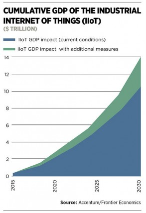 Cumulative GDP of IIoT