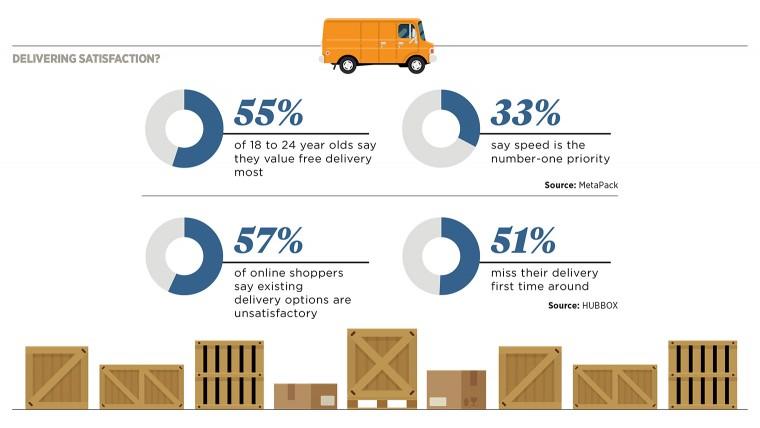 Delivering customer satisfaction