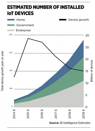 Estimated number of installed IoT devices