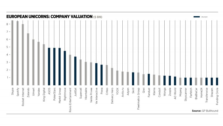 European unicorns company valuation